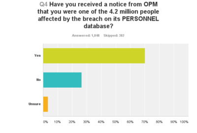 Seventy percent of survey respondents said they had received notices from OPM saying they had been affected by the breach on its personnel database.