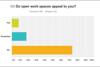 Graphic - When asked whether open work spaces appeal to federal employees, 74 percent of feds said no.