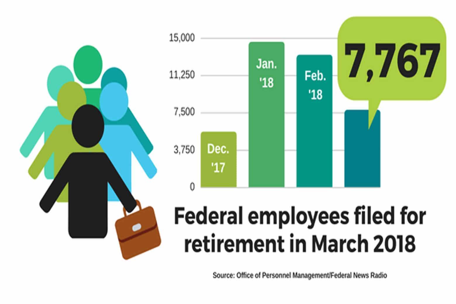 Retirement claims backlog back below 20K as OPM processes highest