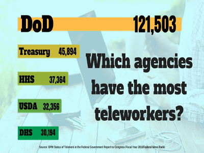 5 Things Every Fed Should Know About Telework Federal News Network