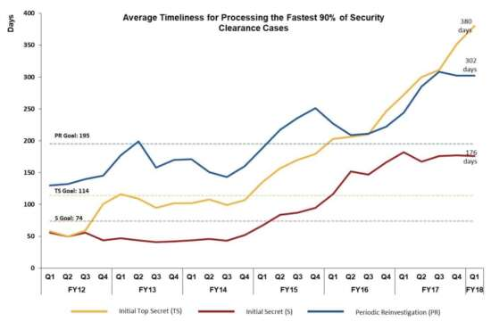 The time it takes to receive an initial secret, initial top secret and periodic reinvestigation has risen sharply over the past fiscal year. This graph shows the average time it takes process the fastest moving 90 percent of background investigations.