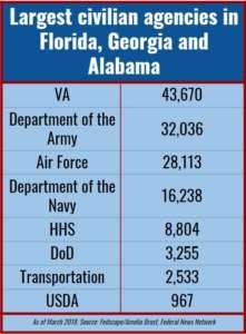 federal agencies civilians staff Florida Georgia Alabama