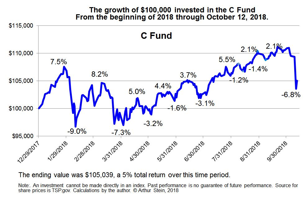 From The Beginning Of This Year Through Oct 12 C Fund Share Price