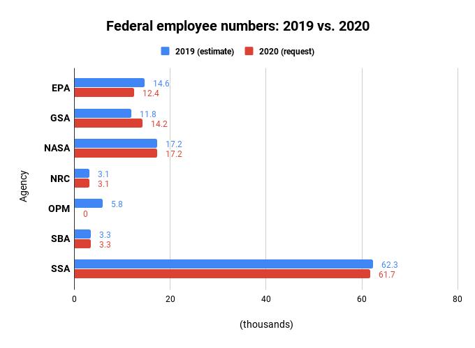 Here's what civil service modernization looks like in