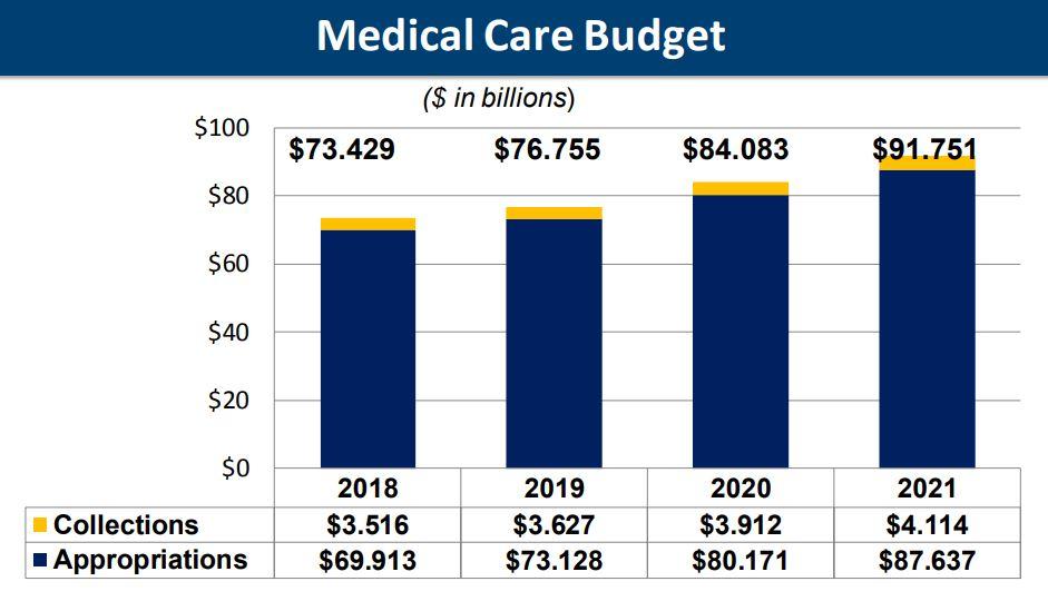 VA's record-high 2020 spending request illustrates future