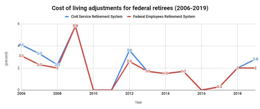 2020 retiree COLA: Going up, down or nowhere? | Federal News
