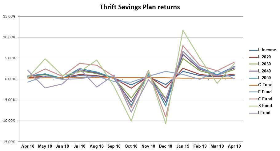 April 2019, TSP, graph