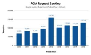 FOIA, backlog, graph