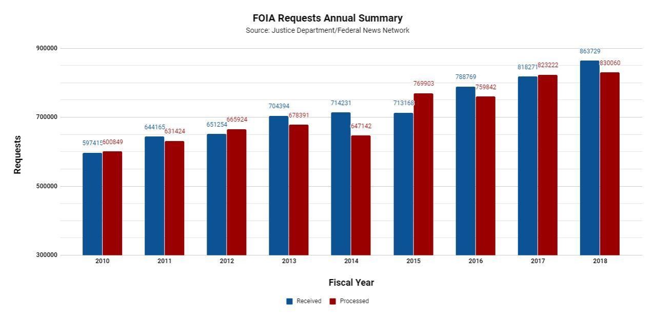 FOIA, graph, 2018