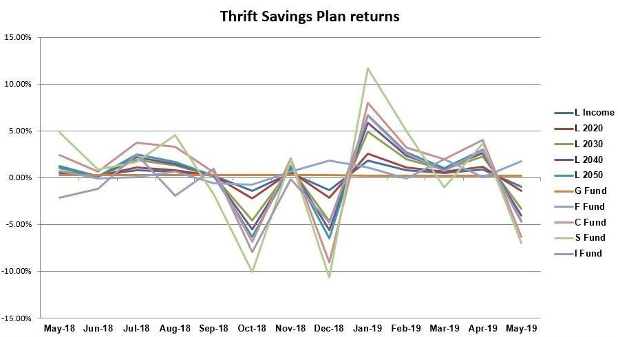 Thrift Savings Plan returns, TSP, May 2019, graph, chart