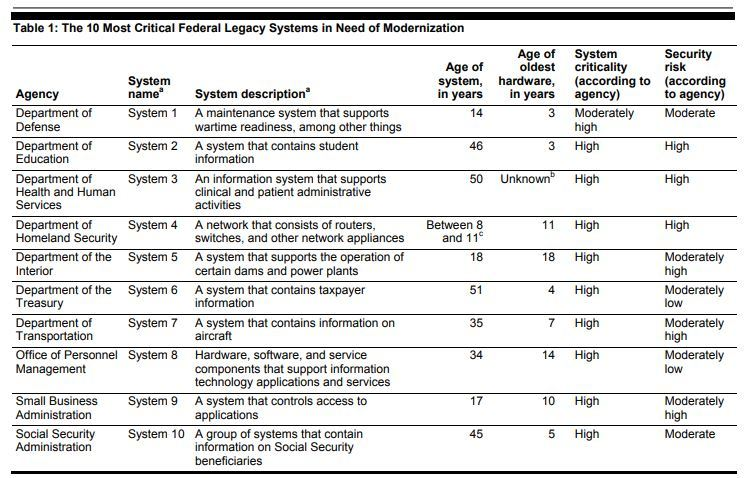 GAO's top 10 legacy IT systems again confirms the slow progress of modernization