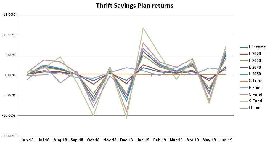 TSP, June 2019, graph, chart