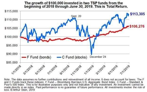 The TSP stock funds and the coming bear market | Federal