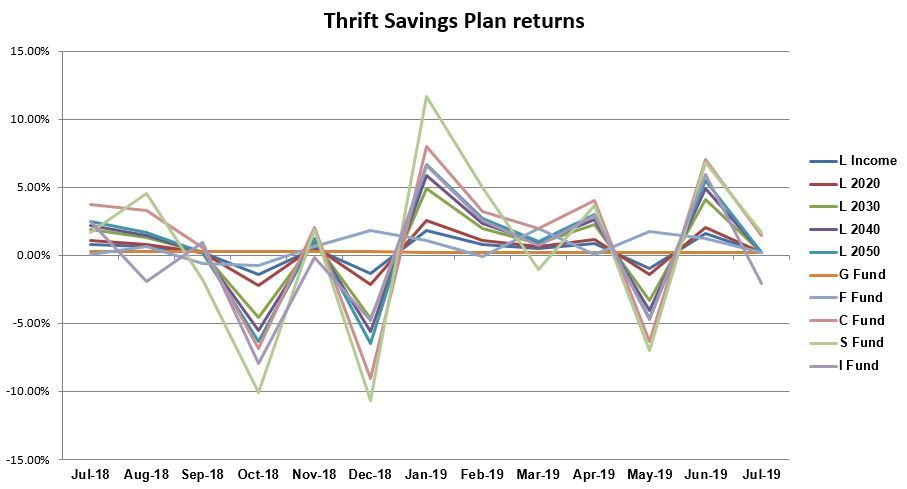TSP returns drop across the board in July | Federal News Network