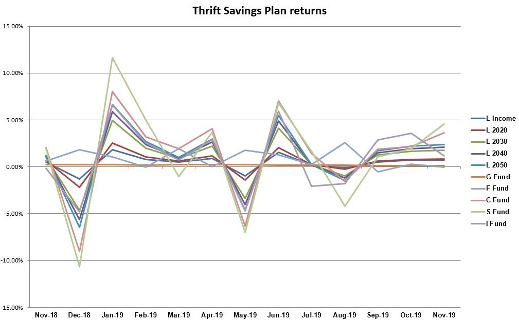 TSP returns November 2019, chart