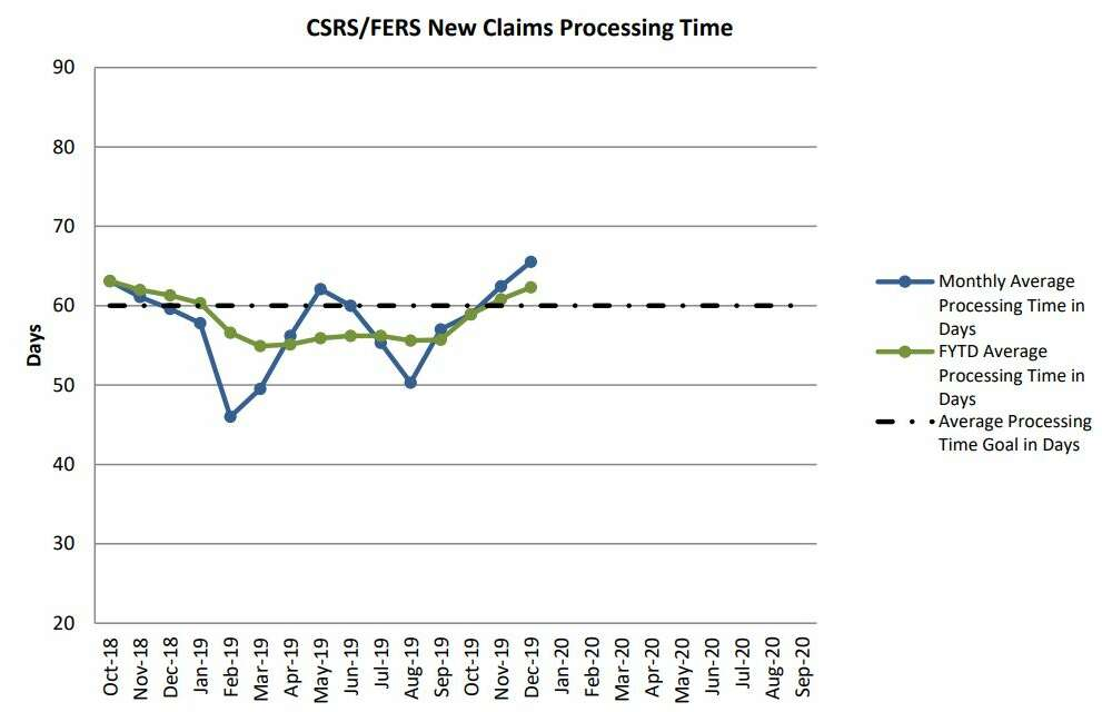 retirement claims processing, chart, , OPM