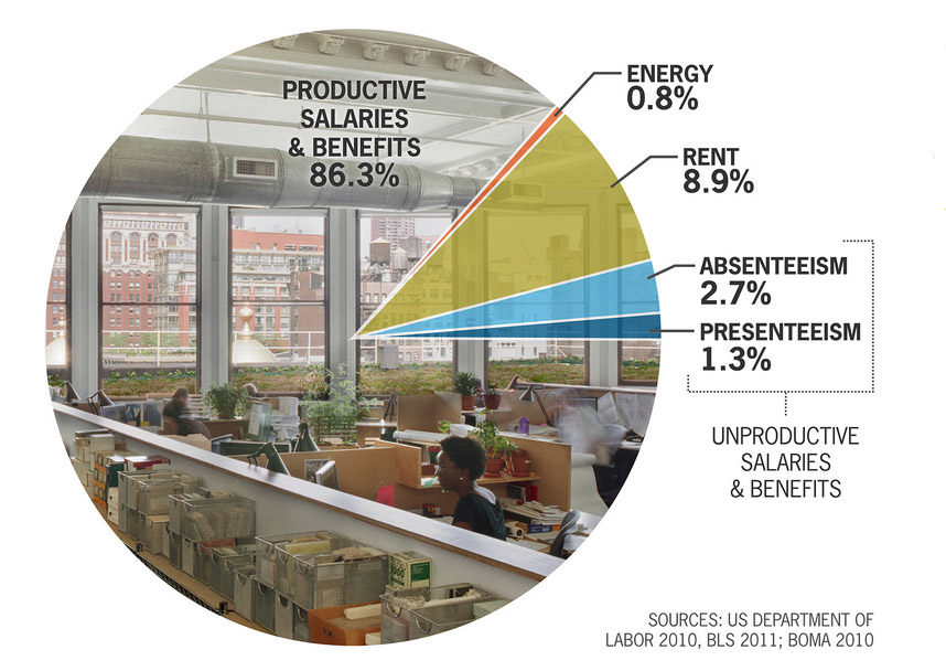 Graphic showcasing costs associated with office space designs.