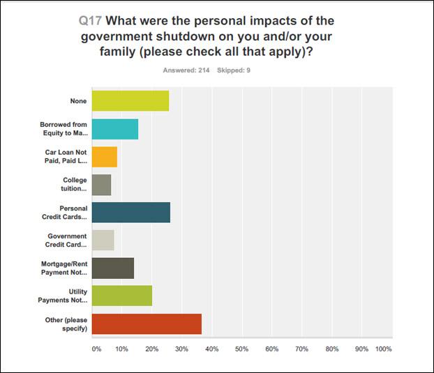 AFGE-Survey1