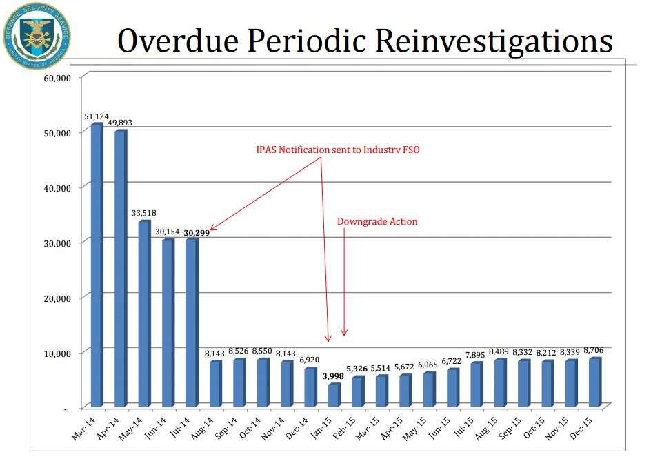 The number of backlogged periodic reinvestigations tripled from the start of 2015 to the end of the calendar year. (Performance.gov)