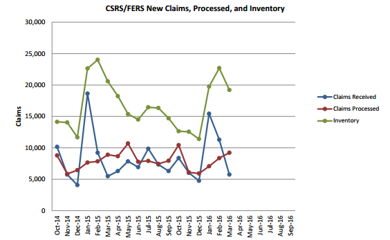 OPM March retirement claims inventory