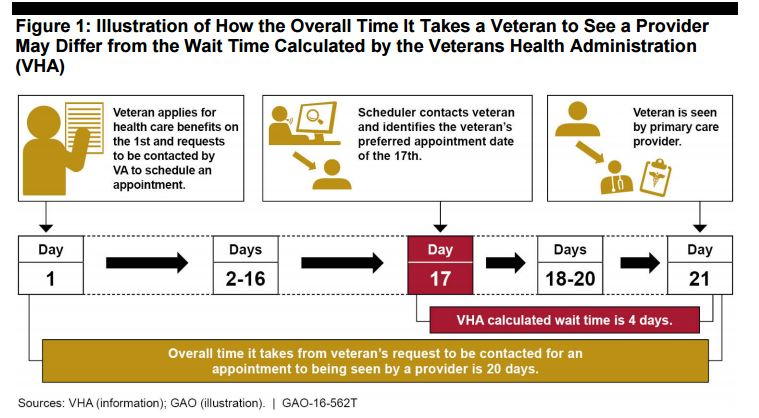 The Veterans Affairs Department and Government Accountability Office use different measures for evaluating appointment wait times. (GAO)