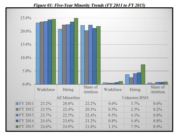 Minorities make up slightly more of the Intelligence Community workforce in 2015 than five years.  ago. (ODNI Workforce Demographics Report)