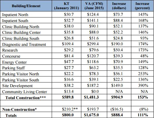 This table from the VA Inspector General's report shows how costs for each element of the hospital rose from 2011 to 2015. (VA OIG)