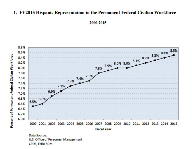 hispanic_workforce