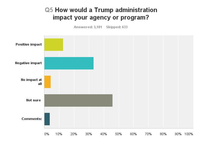 Trump_Q5