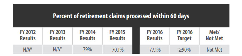 Double, triple wait times at OPM for background investigations