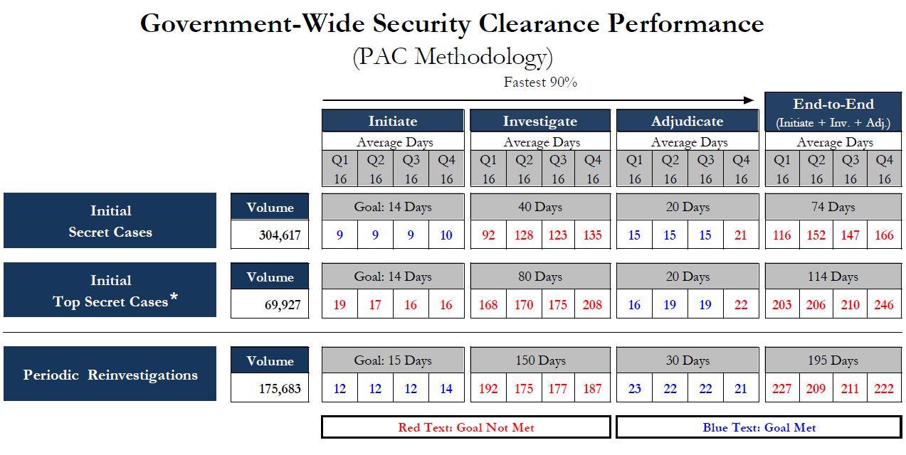 performance.gov_q4