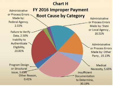 improper payments chart 1