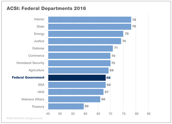17jan_gov-fed-dept-2