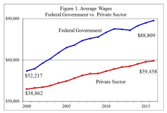 Adding Benefits Such As Health Care And Retirement Federal Employees Have A Higher Advantage Than Private Sector Workers Average Compensation