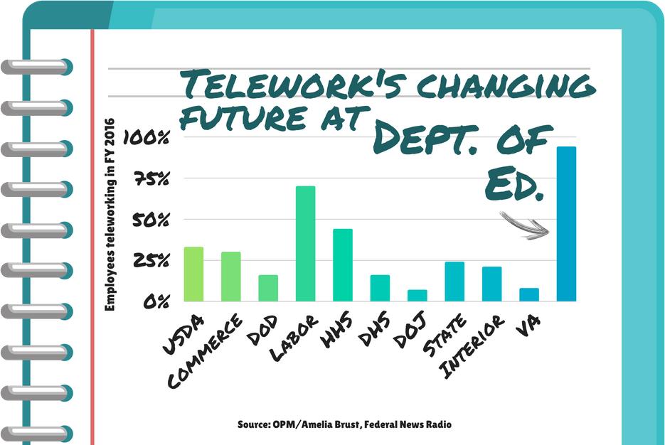 Employees Question Motives For Dept Of Eds Shrinking Telework Options