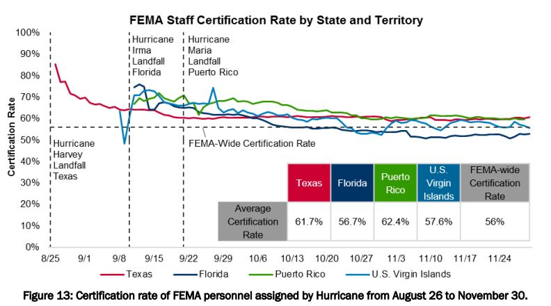Plagued with harassment, staffing shortages, FEMA vows to invest