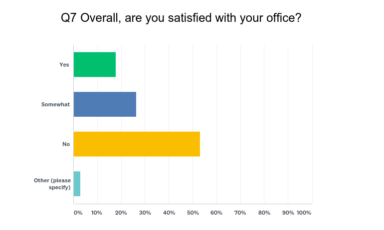 Despite Open Office Trend Federal Employees Not Thrilled With